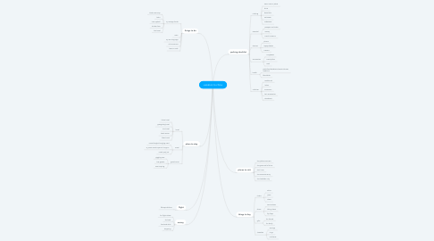 Mind Map: vacation to china