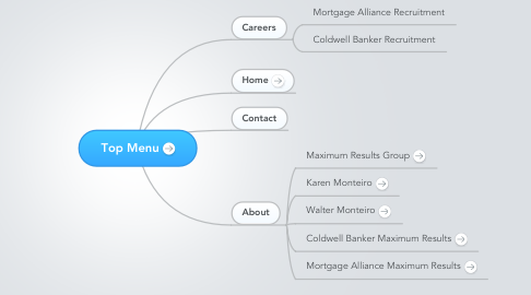 Mind Map: Top Menu