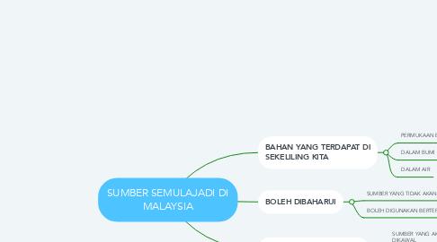 Mind Map: SUMBER SEMULAJADI DI MALAYSIA
