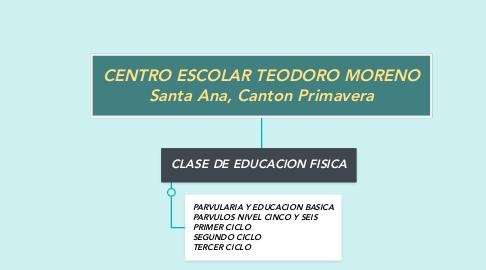Mind Map: CENTRO ESCOLAR TEODORO MORENO Santa Ana, Canton Primavera