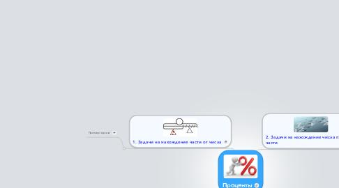 Mind Map: Проценты