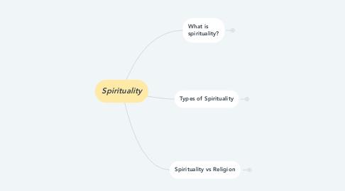 Mind Map: Spirituality