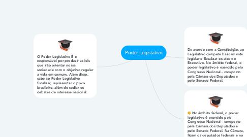 Mind Map: Poder Legislativo