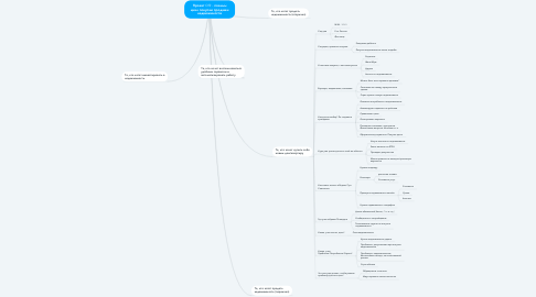 Mind Map: Проект Offr - полный цикл покупки продажи недвижимости