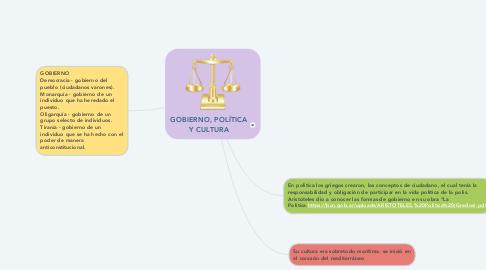 Mind Map: GOBIERNO, POLÍTICA Y CULTURA