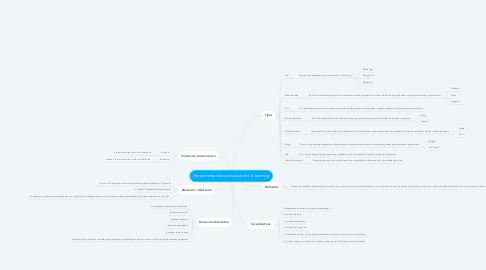 Mind Map: Herramientas de comunicación  E-learning