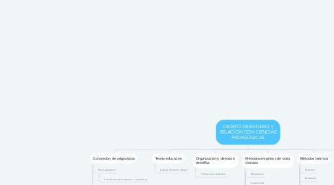 Mind Map: OBJETO DE ESTUDIO Y RELACIÓN CON CIENCIAS PEDAGÓGICAS
