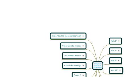 Mind Map: Código de Defesa do Consumidor