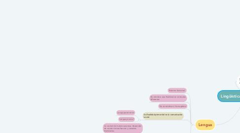 Mind Map: Lingüística Funcionalista
