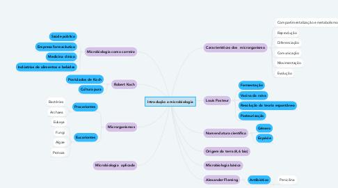 Mind Map: Introdução a microbiologia