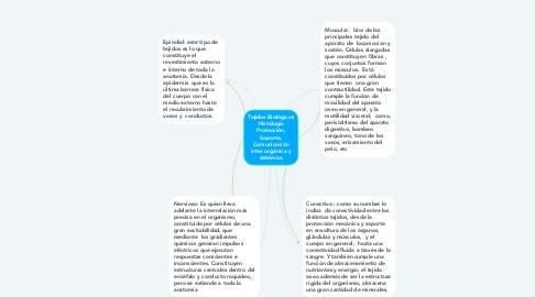 Mind Map: Tejidos Biológicos Histología Protección, Soporte, Comunicación inter orgánica y sistémica