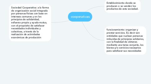 Mind Map: cooperativas