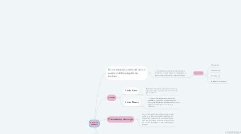Mind Map: PUERTOS AÉREOS