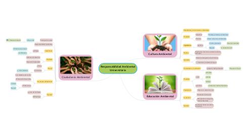 Mind Map: Responsabilidad Ambiental Universitaria
