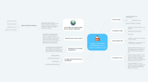 Mind Map: planes y acciones establecidos en el medio ambiente y sst