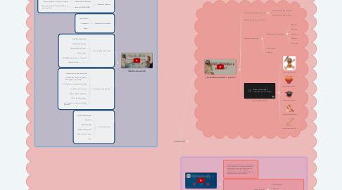 Mind Map: UNIDAD # 3