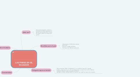 Mind Map: LAS PYMES EN EL ECUADOR