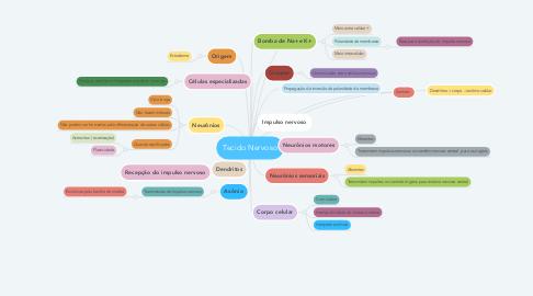 Mind Map: Tecido Nervoso