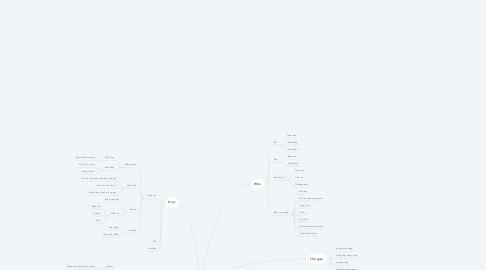 Mind Map: An yên