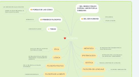 Mind Map: ENVASE Y EMPAQUE DE PRODUCTOS