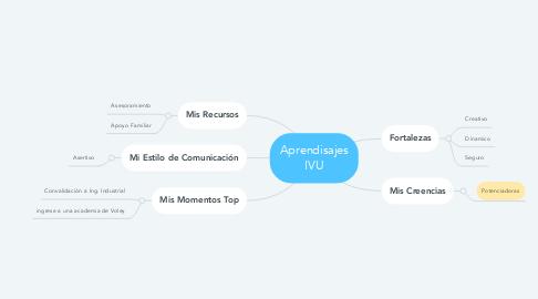 Mind Map: Aprendisajes IVU