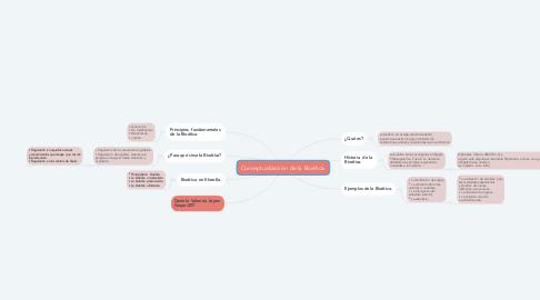 Mind Map: Conceptualización  de la Bioética.