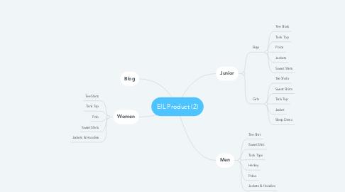 Mind Map: EIL Product (2)
