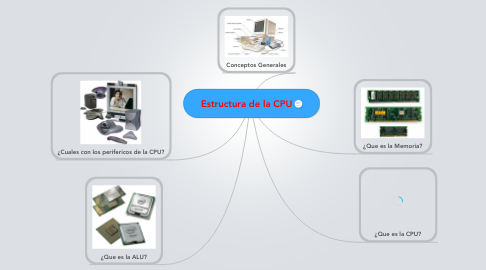 Mind Map: Estructura de la CPU