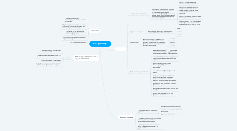Mind Map: Блог фотографа