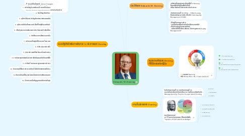 Mind Map: Edwards W. Deming
