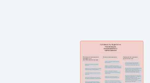 Mind Map: ГОТОВНОСТЬ ПЕДАГОГА К РЕАЛИЗАЦИИ ИНКЛЮЗИВНОГО ОБРАЗОВАНИЯ