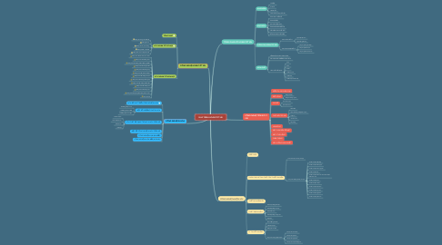 Mind Map: QUÁ TRÌNH HOÀN TẤT VẢI