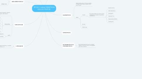 Mind Map: TIPOS Y CARACTERISTICAS DE LOS TEXTOS