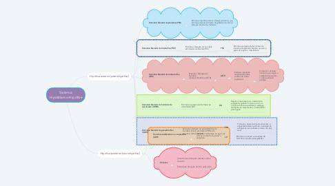 Mind Map: Sistema Hipotálamo-Hipófise