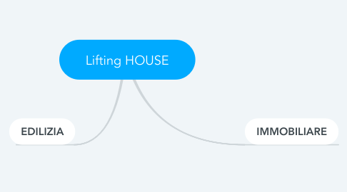 Mind Map: Lifting HOUSE
