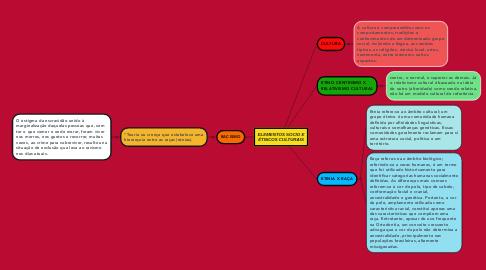 Mind Map: ELEMENTOS SOCIO E ÉTNICOS CULTURAIS