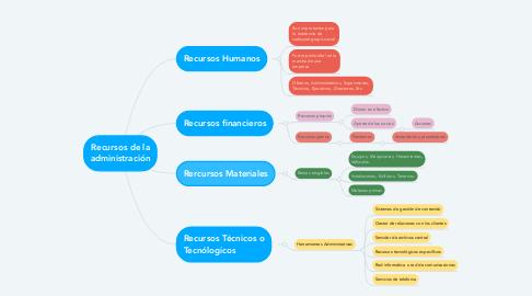 Mind Map: Recursos de la administración