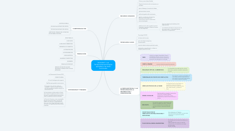 Mind Map: Actividad 1. Las herramientas tecnologías aplicadas a las áreas funcionales