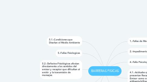 Mind Map: BARRERAS FISICAS