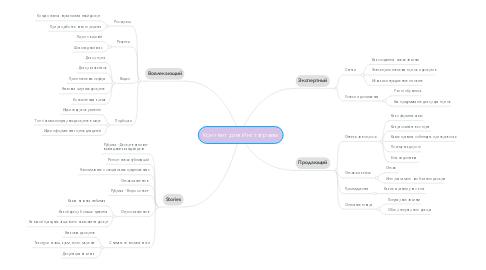 Mind Map: Контент для Инстаграмм