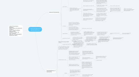 Mind Map: LA EDUCACIÓN EN LA REVOLUCIÓN (II)