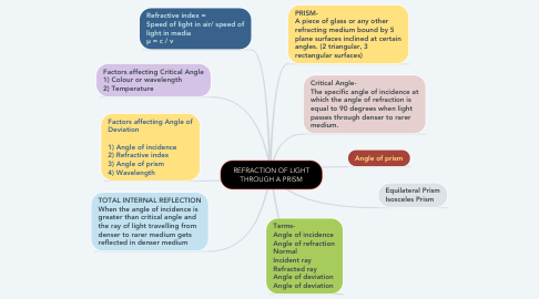 Mind Map: REFRACTION OF LIGHT THROUGH A PRISM