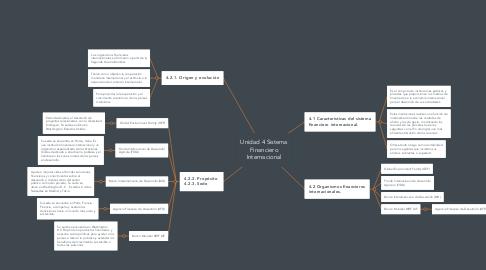 Mind Map: Unidad 4 Sistema Financiero Internacional