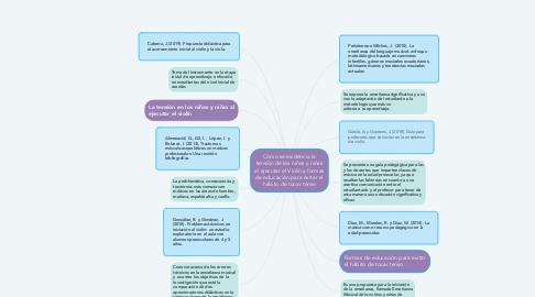 Mind Map: Cómo se evidencia la tensión de los niños y niñas al ejecutar el Violín y formas de educación para evitar el hábito de tocar tenso