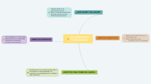 Mind Map: LOS ARTEFACTOS TECNOLÓGICOS