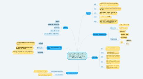 Mind Map: clasificación de las redes de datos (por kevin santiago hoyos montilla)