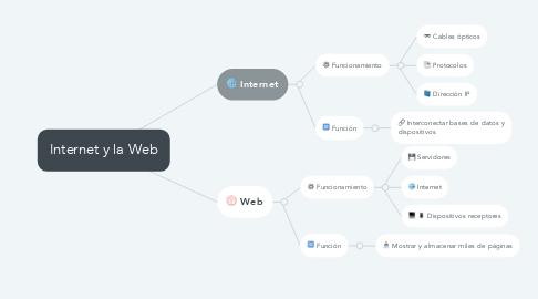 Mind Map: Internet y la Web