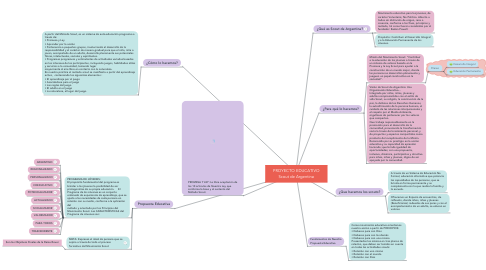 Mind Map: PROYECTO EDUCATIVO Scout de Argentina