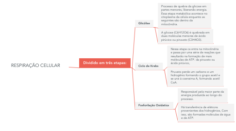 Mind Map: RESPIRAÇÃO CELULAR