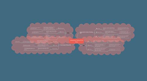Mind Map: Gillenwater Twitter PLN Map